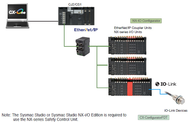 CXONE-AL[][]D-V4 FA Integrated Tool Package/Features | OMRON